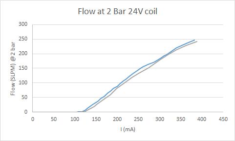 P261 Flow Curve