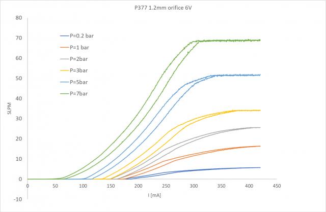 P377 Flow Curve
