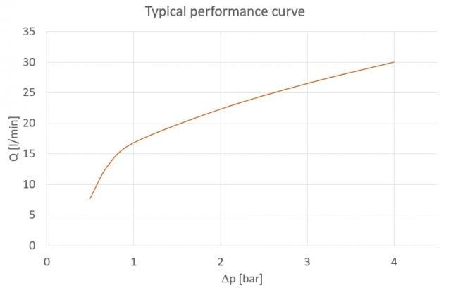 P387_Curve